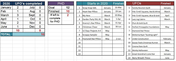 This image show's Sharon's progress for the PHD in 2020, as of June 30.