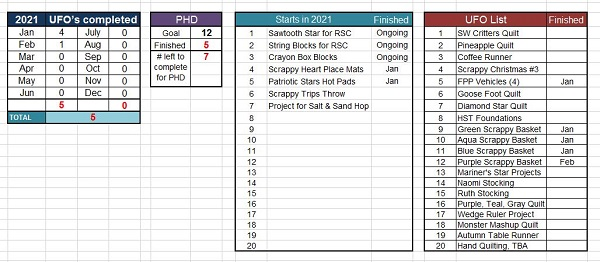 End February PHD Tally by Sharon @ Ms P Designs USA