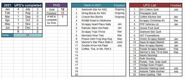 End July PHD Tally by Sharon @ Ms P Designs USA